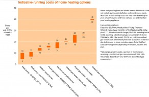 indicative running costs of home heating options compared with heat pumps